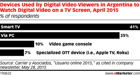 Devices Used by Digital Video Viewers in Argentina to Watch Digital Video on a TV Screen, April 2015 (% of respondents)
