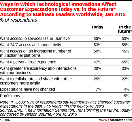 Ways in Which Technological Innovations Affect Customer Expectations Today vs. in the Future* According to Business Leaders Worldwide, Jan 2015 (% of respondents)