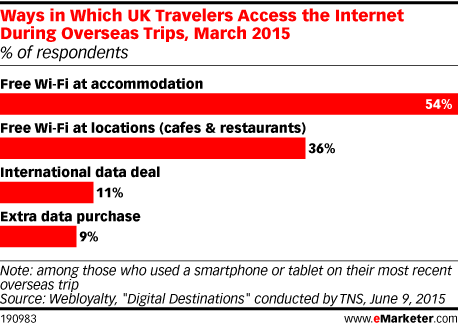 Ways in Which UK Travelers Access the Internet During Overseas Trips, March 2015 (% of respondents)