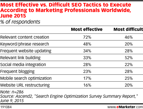 Most Effective vs. Difficult SEO Tactics to Execute According to Marketing Professionals Worldwide, June 2015 (% of respondents)