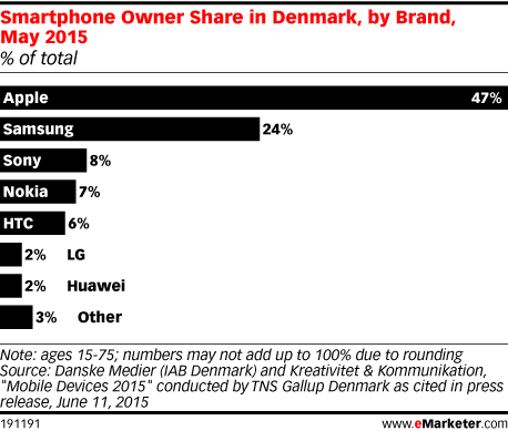 Smartphone Owner Share in Denmark, by Brand, May 2015 (% of total)