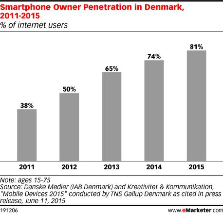 Smartphone Owner Penetration in Denmark, 2011-2015 (% of internet users)