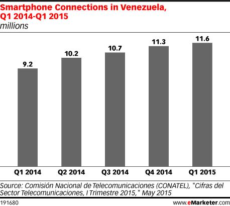 Smartphone Connections in Venezuela, Q1 2014-Q1 2015 (millions)