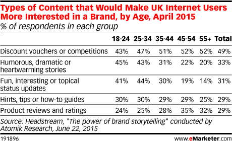 Types of Content that Would Make UK Internet Users More Interested in a Brand, by Age, April 2015 (% of respondents in each group)
