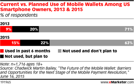 Current vs. Planned Use of Mobile Wallets Among US Smartphone Owners, 2013 & 2015 (% of respondents)