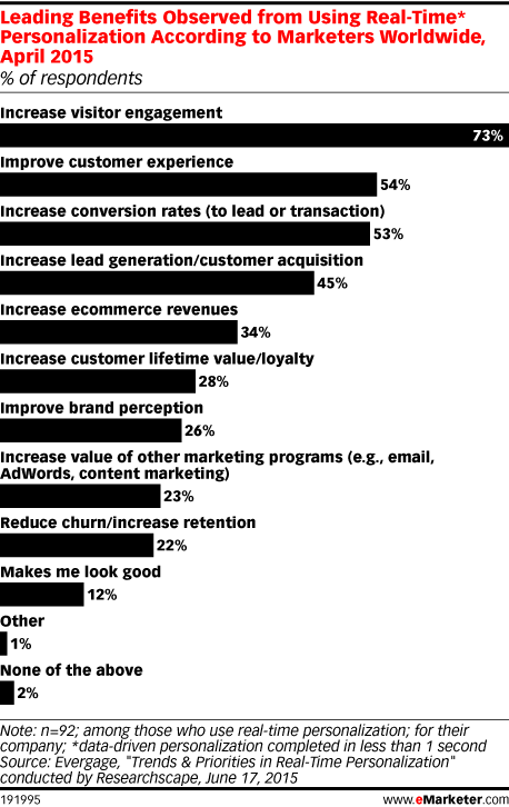 Leading Benefits Observed from Using Real-Time* Personalization According to Marketers Worldwide, April 2015 (% of respondents)