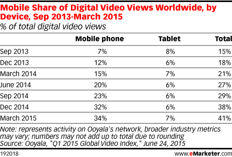 Mobile Share of Digital Video Views Worldwide, by Device, Sep 2013-March 2015 (% of total digital video views)
