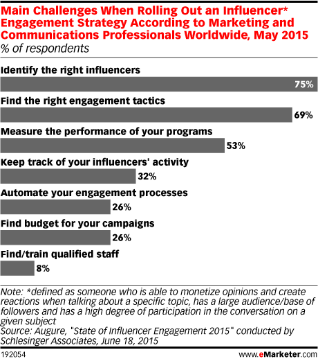 Main Challenges When Rolling Out an Influencer* Engagement Strategy According to Marketing and Communications Professionals Worldwide, May 2015 (% of respondents)