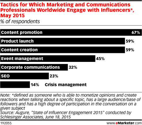 Tactics for Which Marketing and Communications Professionals Worldwide Engage with Influencers*, May 2015 (% of respondents)