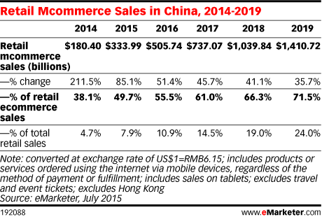 Retail Mcommerce Sales in China, 2014-2019