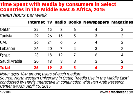 Time Spent with Media by Consumers in Select Countries in the Middle East & Africa, 2015 (mean hours per week)
