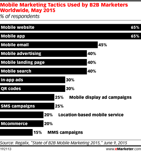 Mobile Marketing Tactics Used by B2B Marketers Worldwide, May 2015 (% of respondents)