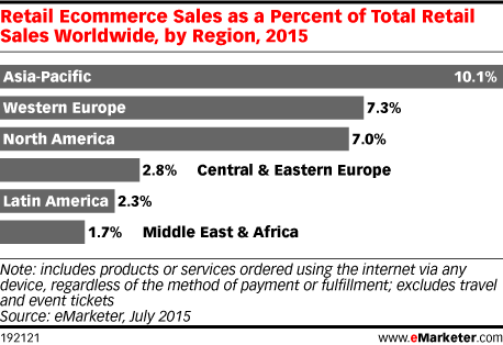 Retail Ecommerce Sales as a Percent of Total Retail Sales Worldwide, by Region, 2015