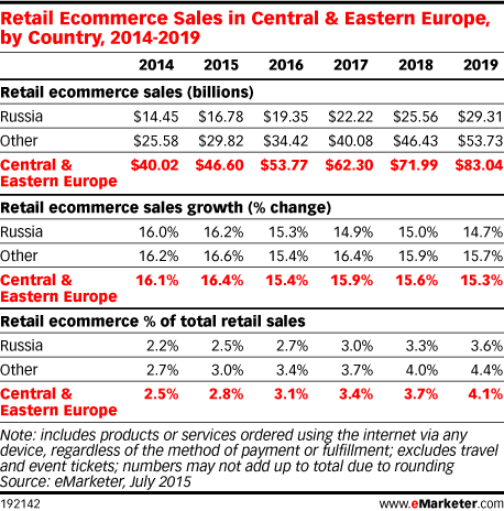 Retail Ecommerce Sales in Central & Eastern Europe, by Country, 2014-2019