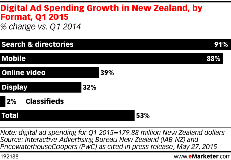 Digital Ad Spending Growth in New Zealand, by Format, Q1 2015 (% change vs. Q1 2014)