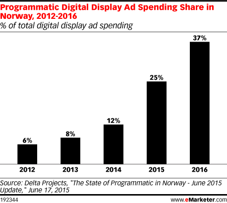 Programmatic Digital Display Ad Spending Share in Norway, 2012-2016 (% of total digital display ad spending)