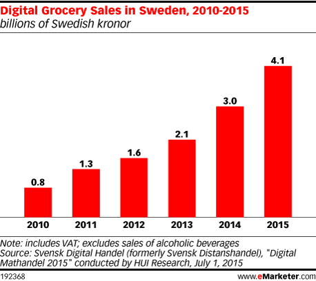 Digital Grocery Sales in Sweden, 2010-2015 (billions of Swedish kronor)