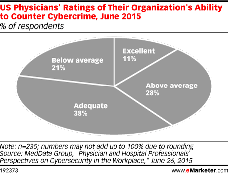 US Physicians' Ratings of Their Organization's Ability to Counter Cybercrime, June 2015 (% of respondents)