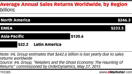 Average Annual Sales Returns Worldwide, by Region (billions)