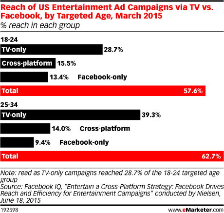 Reach of US Entertainment Ad Campaigns via TV vs. Facebook, by Targeted Age, March 2015 (% reach in each group)