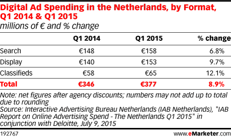 Digital Ad Spending in the Netherlands, by Format, Q1 2014 & Q1 2015 (millions of € and % change)