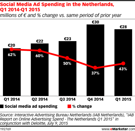 Social Media Ad Spending in the Netherlands, Q1 2014-Q1 2015 (millions of € and % change vs. same period of prior year)