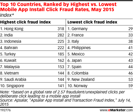 Top 10 Countries, Ranked by Highest vs. Lowest Mobile App Install Click Fraud Rates, May 2015 (index*)