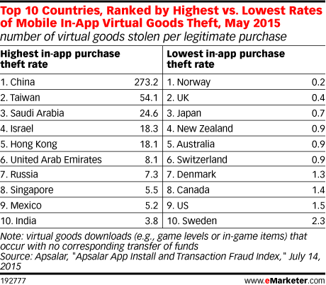 Top 10 Countries, Ranked by Highest vs. Lowest Rates of Mobile In-App Virtual Goods Theft, May 2015 (number of virtual goods stolen per legitimate purchase)