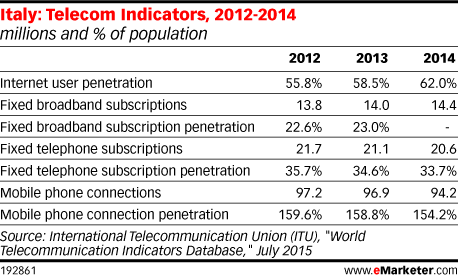 Italy: Telecom Indicators, 2012-2014 (millions and % of population)