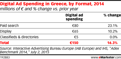 Digital Ad Spending in Greece, by Format, 2014 (millions of € and % change vs. prior year)