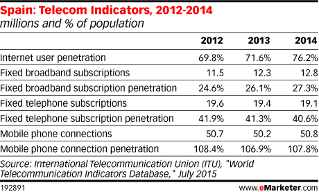 Spain: Telecom Indicators, 2012-2014 (millions and % of population)