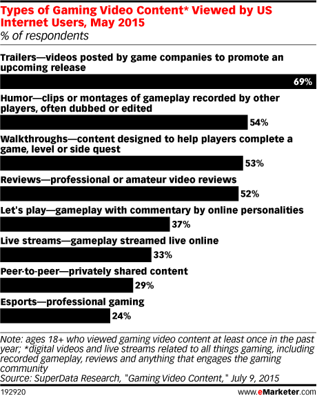 Types of Gaming Video Content* Viewed by US Internet Users, May 2015 (% of respondents)