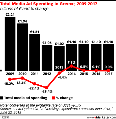 Total Media Ad Spending in Greece, 2009-2017 (billions of € and % change)