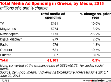 Total Media Ad Spending in Greece, by Media, 2015 (millions of € and % change vs. prior year)