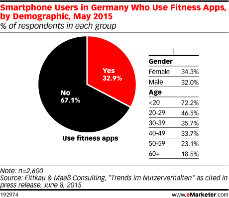 Smartphone Users in Germany Who Use Fitness Apps, by Demographic, May 2015 (% of respondents in each group)