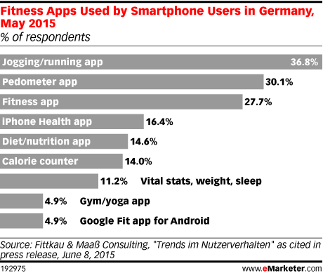 Fitness Apps Used by Smartphone Users in Germany, May 2015 (% of respondents)