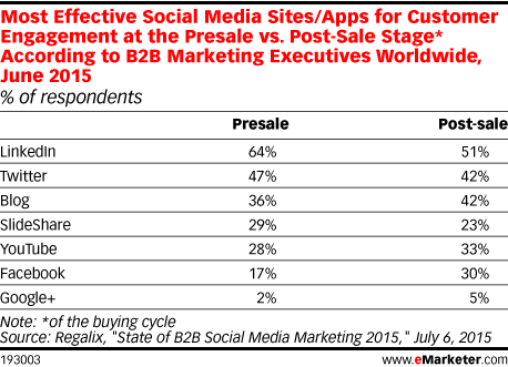 Most Effective Social Media Sites/Apps for Customer Engagement at the Presale vs. Post-Sale Stage* According to B2B Marketing Executives Worldwide, June 2015 (% of respondents)