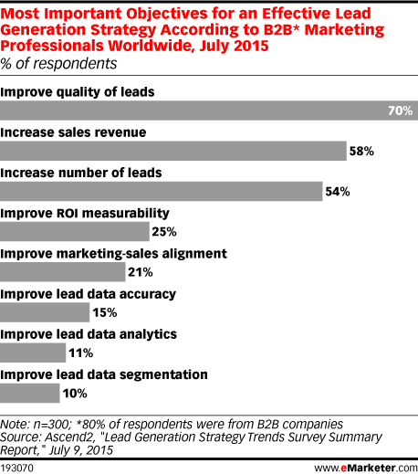 Most Important Objectives for an Effective Lead Generation Strategy According to B2B* Marketing Professionals Worldwide, July 2015 (% of respondents)
