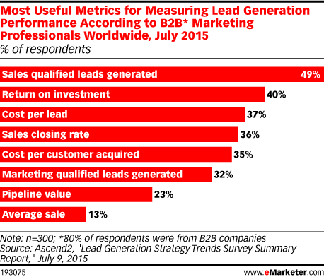Most Useful Metrics for Measuring Lead Generation Performance According to B2B* Marketing Professionals Worldwide, July 2015 (% of respondents)