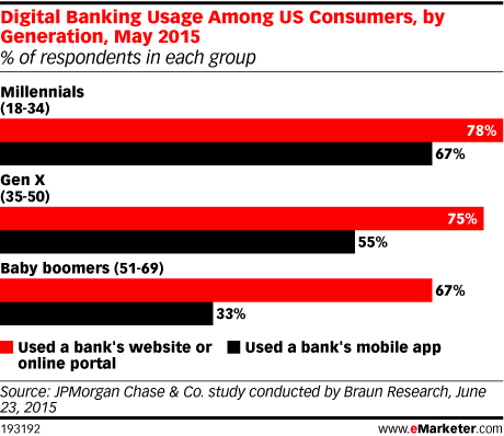 Digital Banking Usage Among US Consumers, by Generation, May 2015 (% of respondents in each group)