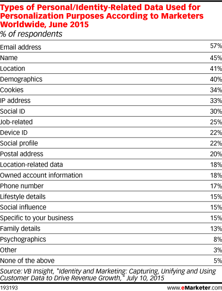 Types of Personal/Identity-Related Data Used for Personalization Purposes According to Marketers Worldwide, June 2015 (% of respondents)
