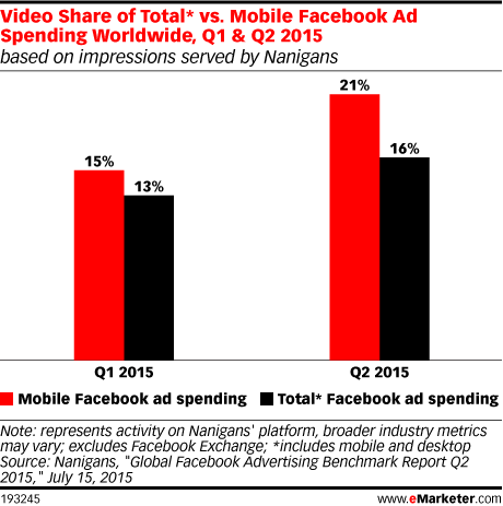 Video Share of Total* vs. Mobile Facebook Ad Spending Worldwide, Q1 & Q2 2015 (based on impressions served by Nanigans)