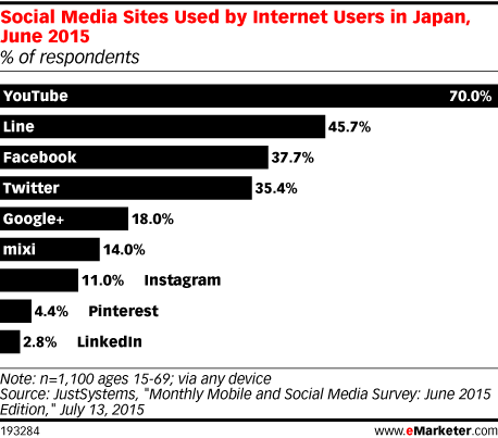 Social Media Sites Used by Internet Users in Japan, June 2015 (% of respondents)