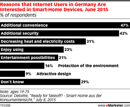 Reasons that Internet Users in Germany Are Interested in Smart-Home Devices, June 2015 (% of respondents)
