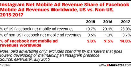 Instagram Net Mobile Ad Revenue Share of Facebook Mobile Ad Revenues Worldwide, US vs. Non-US, 2015-2017