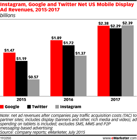 Instagram, Google and Twitter Net US Mobile Display Ad Revenues, 2015-2017 (billions)