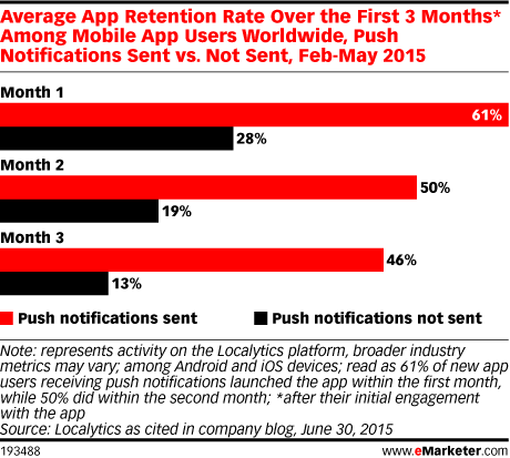 Average App Retention Rate Over the First 3 Months* Among Mobile App Users Worldwide, Push Notifications Sent vs. Not Sent, Feb-May 2015