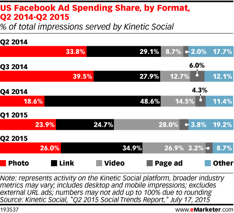 US Facebook Ad Spending Share, by Format, Q2 2014-Q2 2015 (% of total impressions served by Kinetic Social)