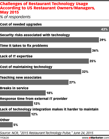 Challenges of Restaurant Technology Usage According to US Restaurant Owners/Managers, May 2015 (% of respondents)