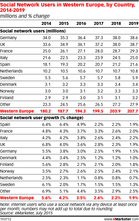 Social Network Users in Western Europe, by Country, 2014-2019 (millions and % change)
